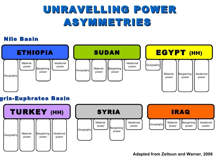 UNRAVELLING POWER ASYMMETRIES   EGYPT  (HH) SUDAN ETHIOPIA Geography Geography Geography Material  power Material  power M...