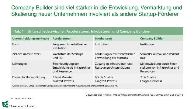 Company Builder sind viel stärker in die Entwicklung, Vermarktung und Skalierung neuer Unternehmen involviert als andere S...