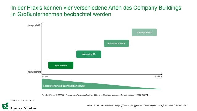 In der Praxis können vier verschiedene Arten des Company Buildings in Großunternehmen beobachtet werden Quelle: Peter, L. ...