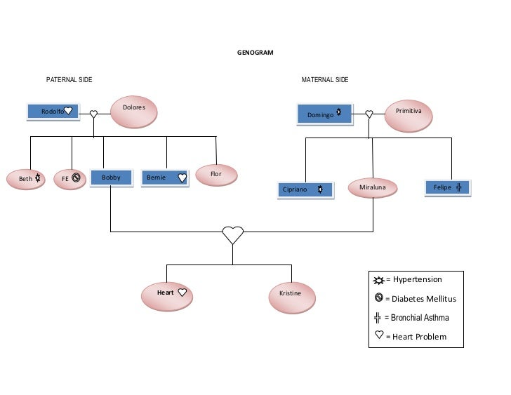 genogram family analysis
