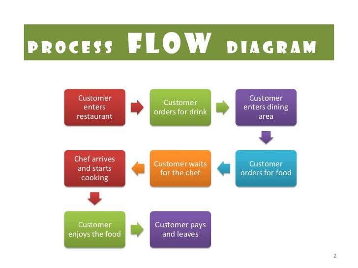 case study rh slideshare net service process flow chart restaurant Business Process Flow Diagram