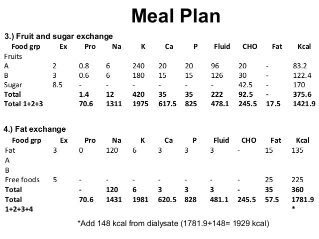 Diet Plan With Glomerulonephritis