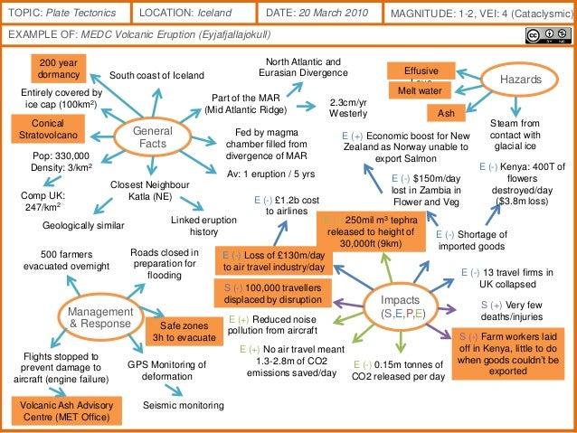 medc earthquake case study a2