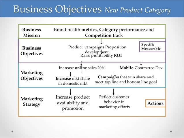 how to develop a marketing strategy for a new product