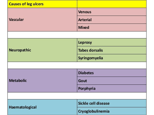 causes of arterial ulcers