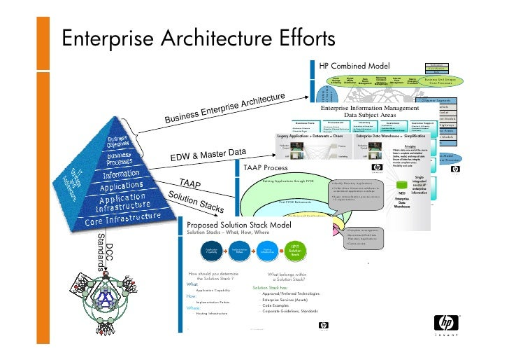 Incroyable Enterprise Architecture ...
