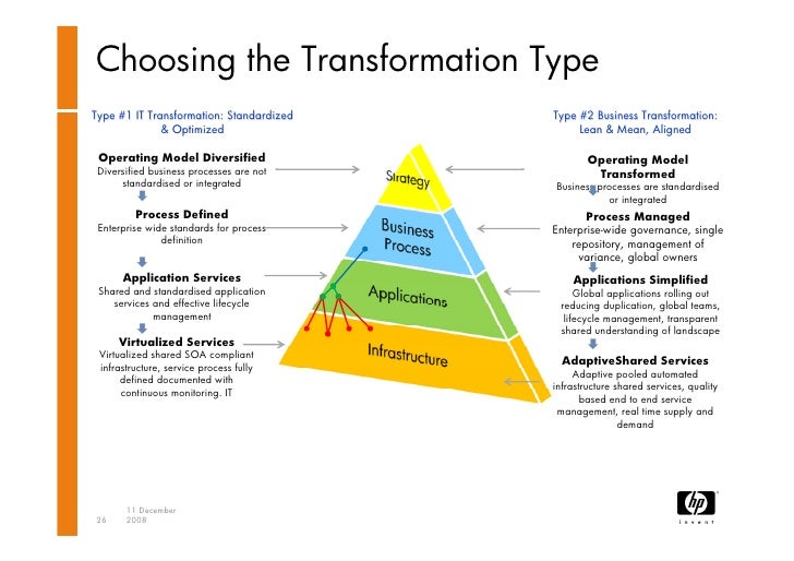 transformation process of hp The key to change is middle management  he was handed the daunting task of fixing hp  find a bold process of change, like rapid transformation,.