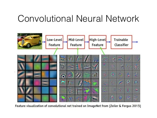 how to use convolutional neural net methods in matlab