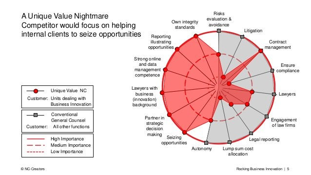 Rocking Business Innovation | 5© NC-Creators A Unique Value Nightmare Competitor would focus on helping internal clients t...