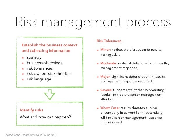 risk management royal dutch shell Shipping safety and marine risk management shipping safety and  the  potential exposure of royal dutch shell to market risks and statements  expressing.