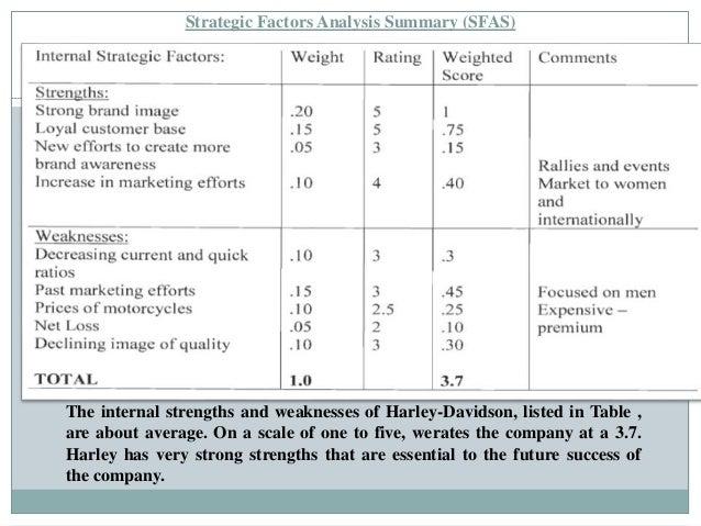 Harley davidson inc 2008 case analysis