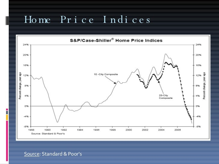Home Price Indices Source : Standard & Poor's