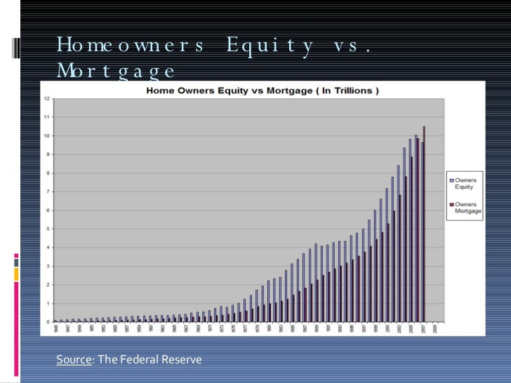 Homeowners Equity vs. Mortgage  Source : The Federal Reserve