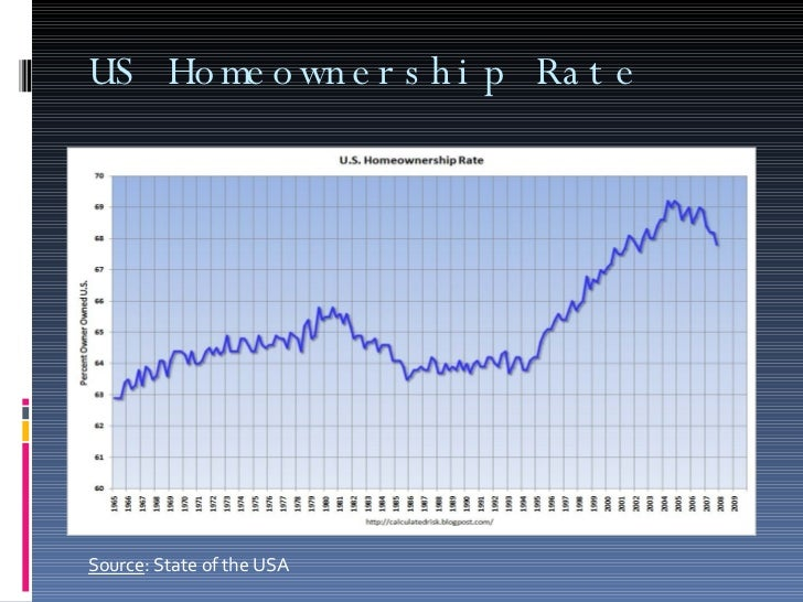 US Homeownership Rate Source : State of the USA