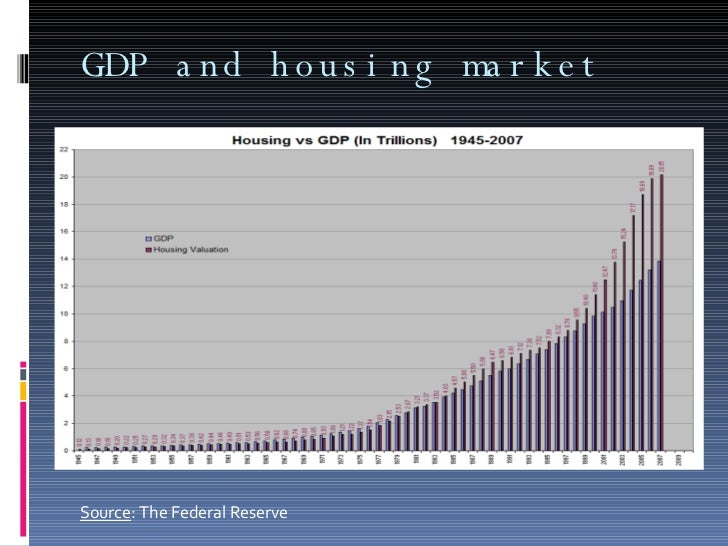 GDP and housing market  Source : The Federal Reserve