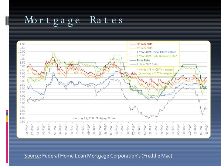 Mortgage Rates Source : Federal Home Loan Mortgage Corporation's (Freddie Mac)