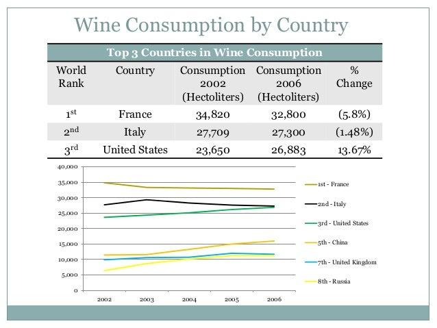 Demand and supply analysis of global wine wars