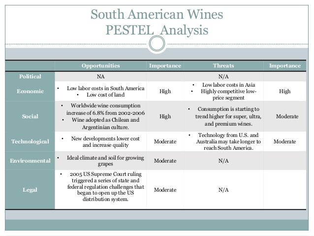 pestle analysis of the wine industry Pestle analysis on wine industryconstellation brands, e&j gallo winery, and wine group are amongst the three top producers of wine in the united states the success of the three organization have been acquired from the recent acquisitions, as well .