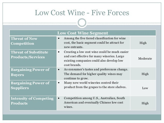 porter s five forces analysis of mondavi wine industry Essay industry analysis report the australian wine industry industry analysis report the australian wine industry 'the boutique producer' by 4 students (anonymous) executive summary this report provides an overview of the australian wine industry using porter's five forces industry analysis framework and seeks to provide recommendations based on the impact of the forces for a start up .