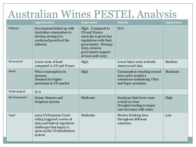the australian wine industry In need wine production of industry data industry statistics are available in these ibisworld australia market research reports view it here today.