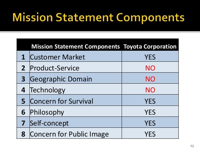 Strategic management case study toyota for Toyota motor corporation mission statement