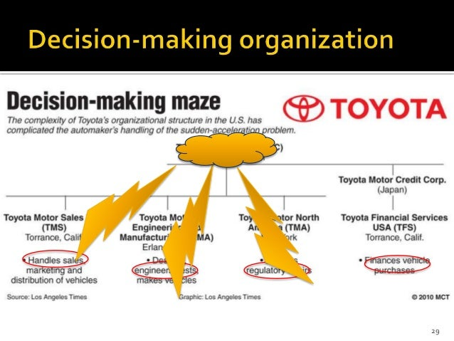 toyota organisation structure essay Although the organization follows a particular structure, there can be departments and teams following some other organizational structure in exceptional cases.