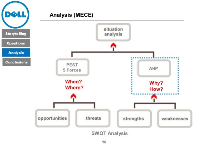 what are some examples of direct and indirect inventoriable costs for dell Direct costs: direct costs can be directly traced to the product material and labor costs are good examples material and labor costs are good examples indirect costs: these can't be directly traced to the product instead, these costs are allocated , based on some level of activity.