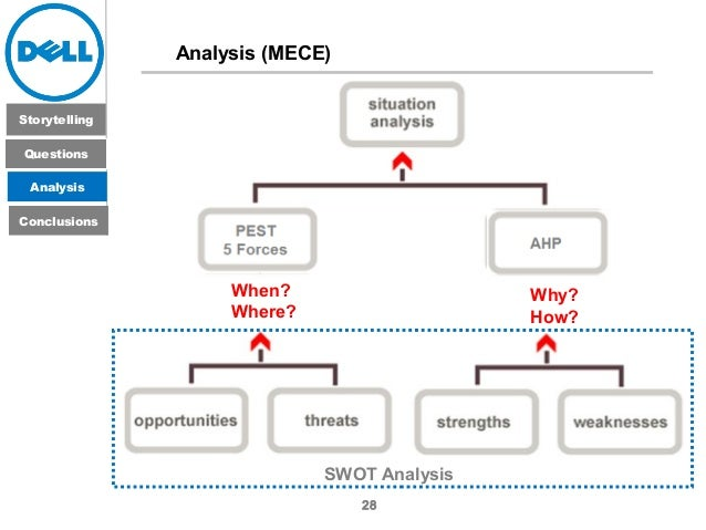 swot analysis case study of dell Dell inc (stylized as dell)  a selection of case studies prepared by business experts  swot analysis examples.