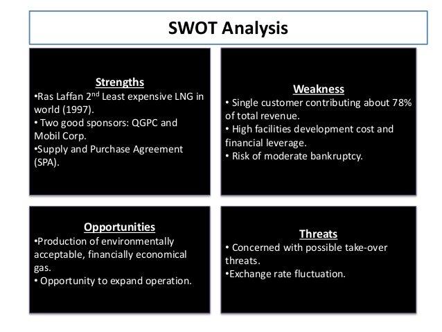 SWOT Analysis | SWOT Matrix
