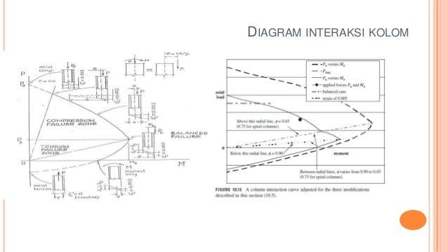 Perencanaan kolom 10 diagram interaksi kolom ccuart Choice Image