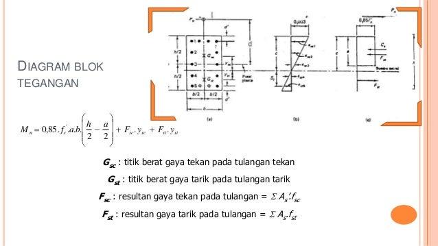 Perencanaan kolom diagram ccuart Images