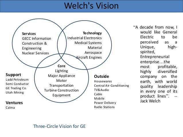 Ge's Two–Decade Transformation: Jack Welch's Leadership Case