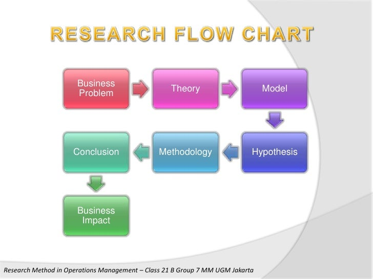 Research method in operations management final