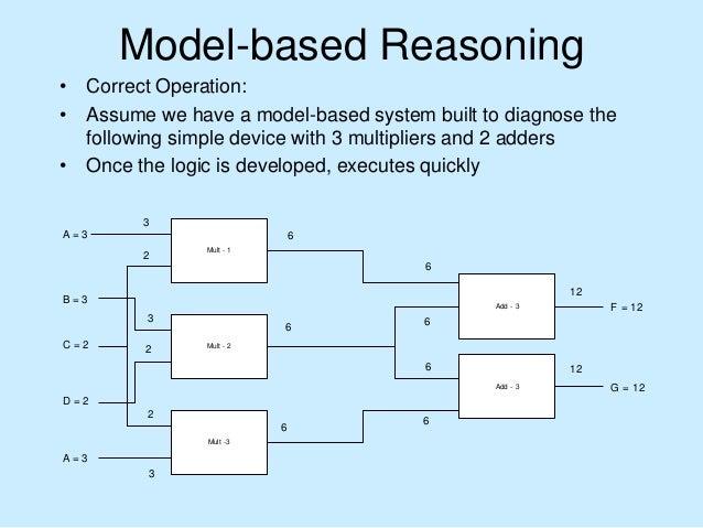 Artificial intelligence case based model based reasoning model based reasoning actual device model predicted behavior observed behavior discrepancy 14 ccuart Gallery
