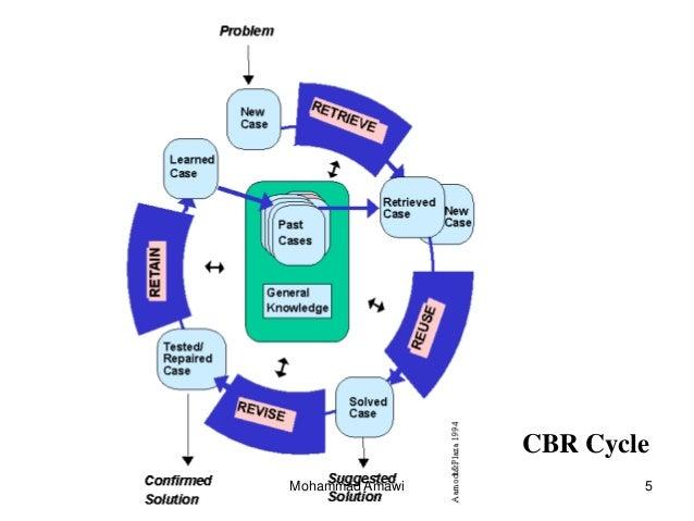 Case based reasoning cbr cycle mohammad amawi 5 ccuart Choice Image