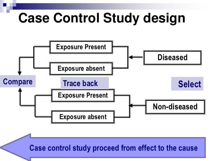 Case controlled study examples: case-control studies boston.