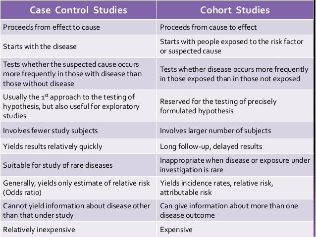 analysis of case control studies ppt Study designs in epidemiology ahmed mandil, mbchb, drph  in cross-sectional studies, we are looking for both exposure and outcome in case-control studies, we know .