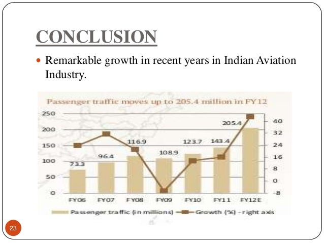 Vision and mission of indian airlines