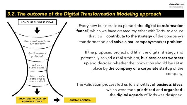 3.2. The outcome of the Digital Transformation Modeling approach LONGLIST BUSINESS IDEAS does it contribute to our own str...