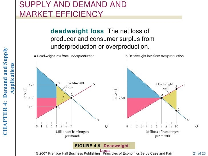 deadweight loss underproduction graph paper