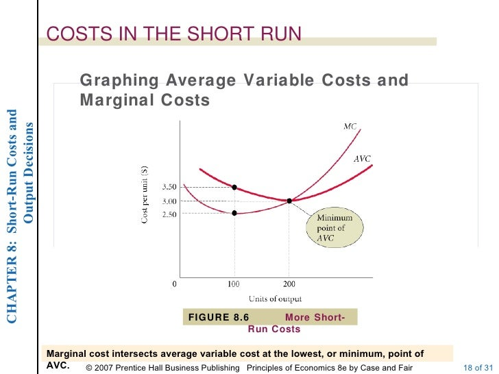 marginal cost average variable cost