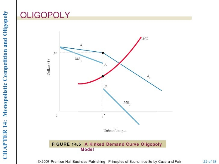 graph of oligopoly Oligopoly is a market structure with a small number of firms, none of which can keep the others from having significant influence the concentration ratio measures the market share of the largest .