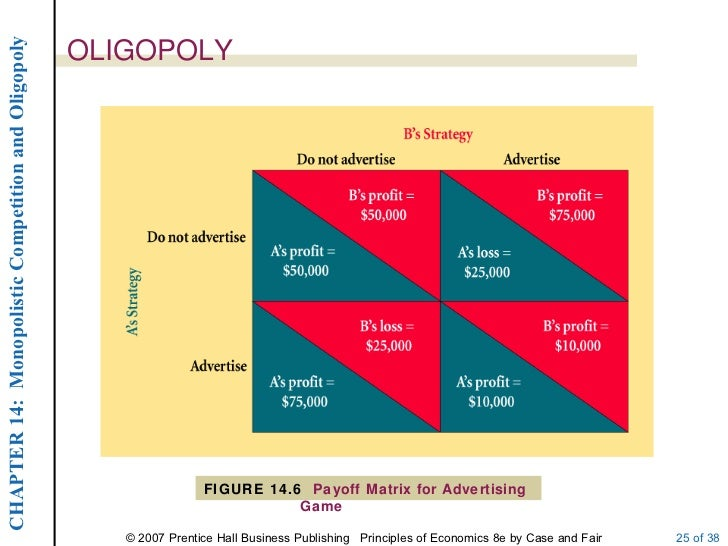 economics oligopoly The stackelberg model of oligopoly within managerial economics illustrates one firm's leadership in an oligopoly in the stackelberg model, the leader decides how much output to produce with other firms basing their decision on what the leader chooses.