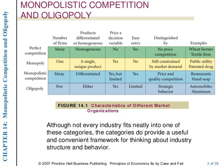 market structure of oligopoly Market structure of verizon wireless market structures play an important role in shaping the competitive landscape for businesses at all levels.