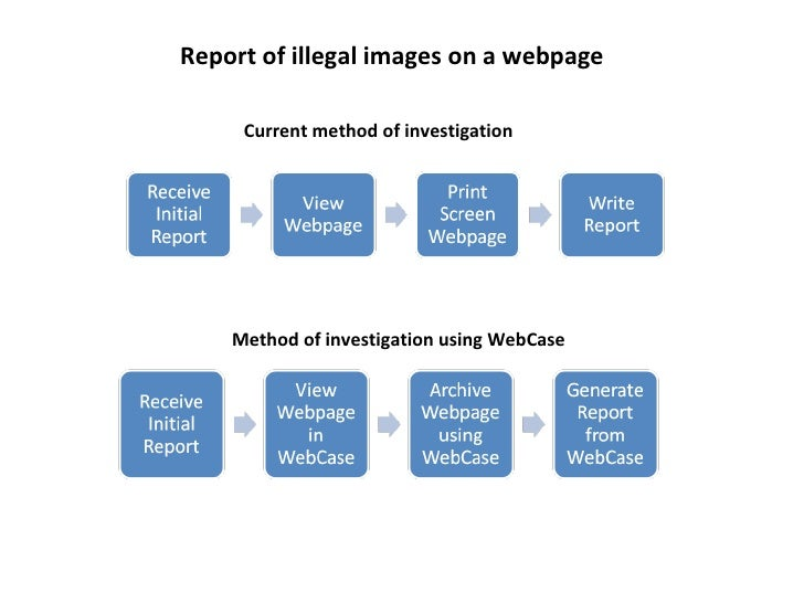 Report of illegal images on a webpage Current method of investigation Method of investigation using WebCase