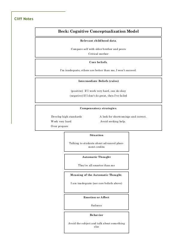Therapy treatment plan template bing for Case formulation template