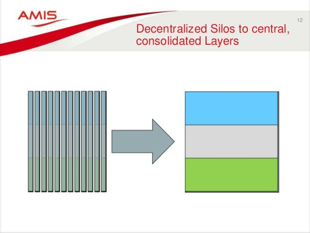 12 Decentralized Silos to central, consolidated Layers