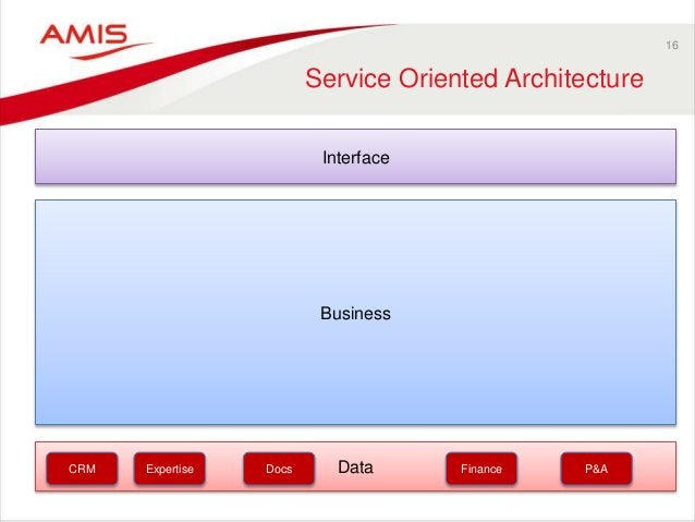 Data Business 16 Service Oriented Architecture Interface CRM Expertise Docs Finance P&A