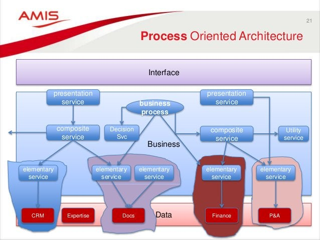 Data Business 21 Process Oriented Architecture Interface CRM Expertise Docs Finance P&A business process presentation serv...