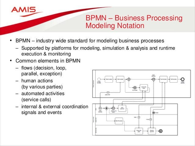 BPMN – Business Processing Modeling Notation • BPMN – industry wide standard for modeling business processes – Supported b...